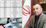 اعتبار استان بوشهر درسه سال دولت یازدهم 24 هزار میلیارد ریال اعلام شد